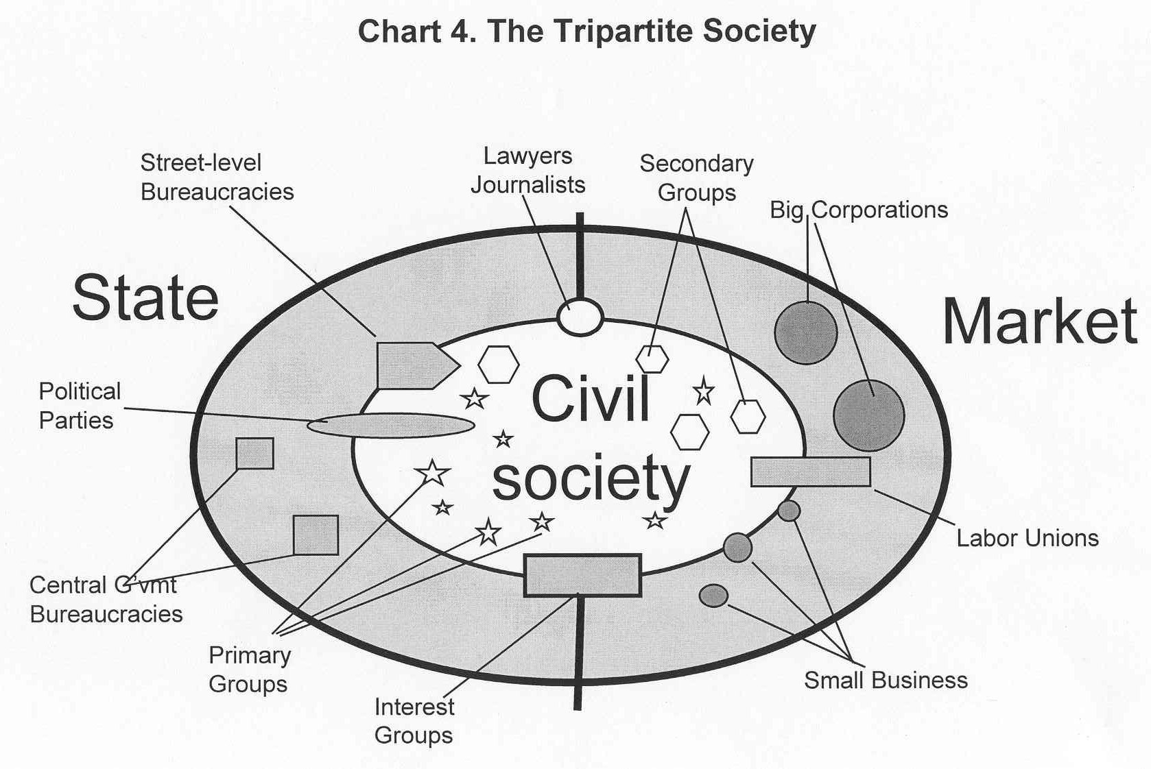 civil society an essay ias our dream it is sometimes considered to include the family and the private sphere and referred to as the third sector of society distinct from government and